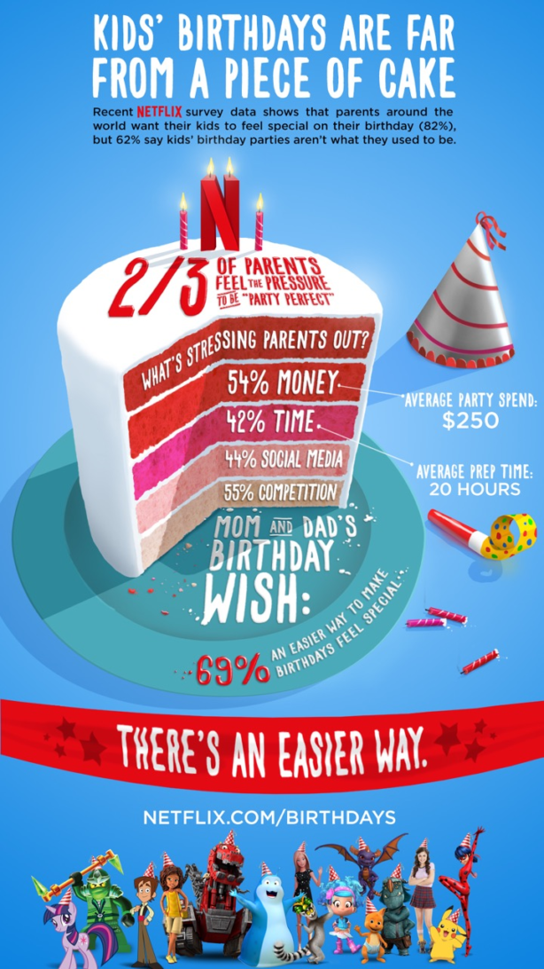netflix birthdays-on-demand infographic